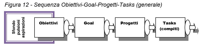 sequenza obiettivi goal progetti tasks